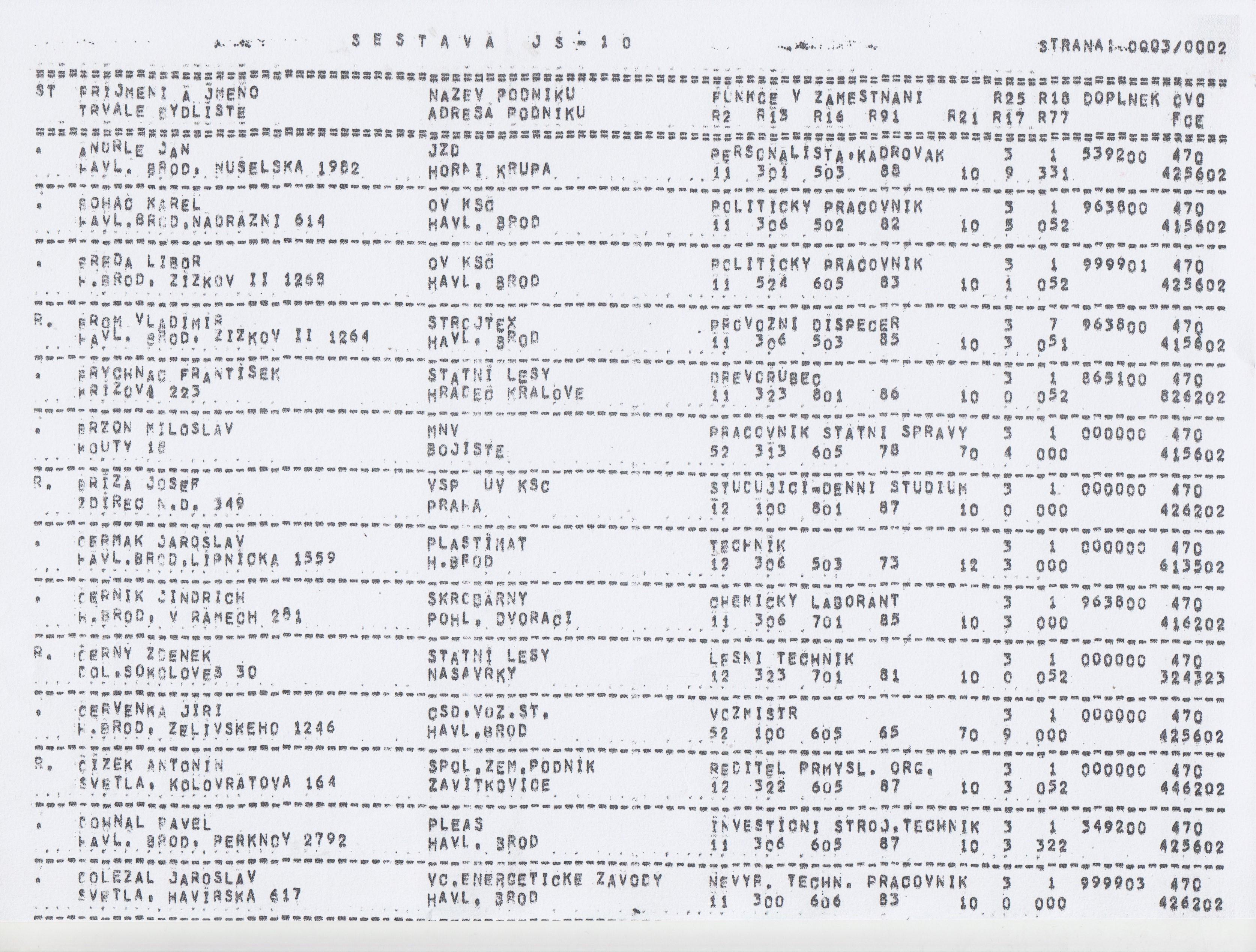 Příklady dobrých seznamů uživatelských jmen